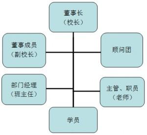 灯港商学院架构图