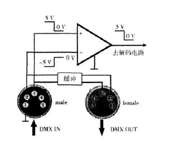 什么是DMX512数字灯光系统协议?