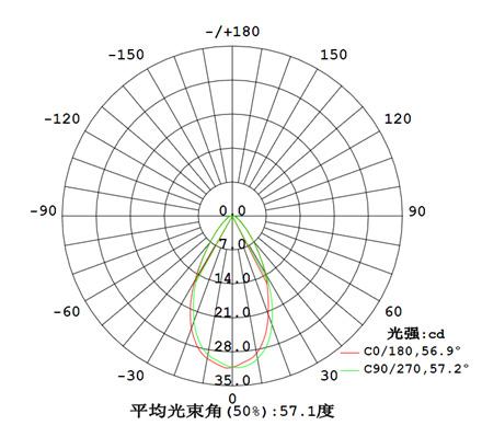LED投(tou)光(guang)灯(deng)配光曲线