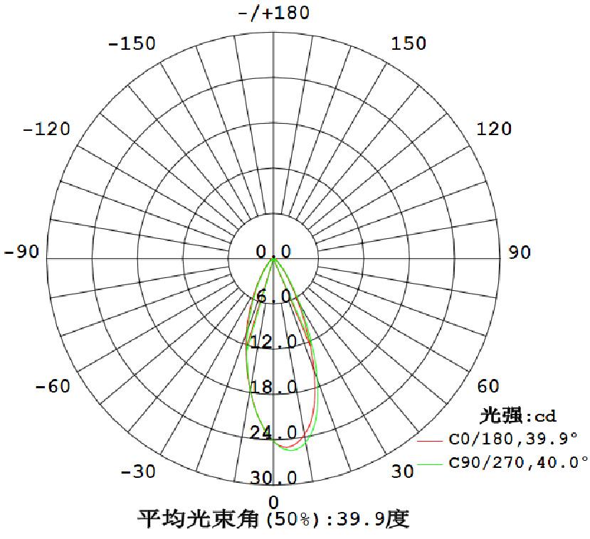 配光曲线4